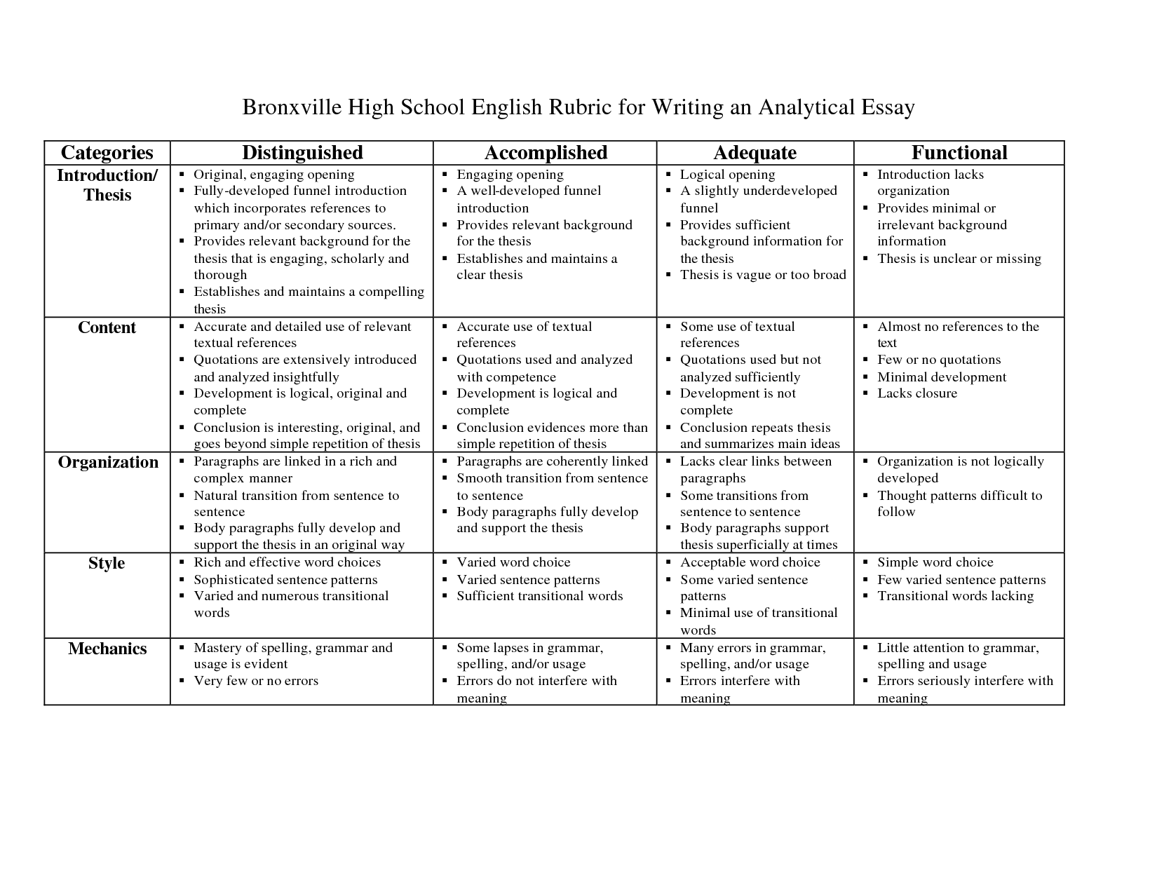 essay rubric examples Rubric used for grading an analytical essay (sociology) (this rubric was developed by pablo gaston and relies on the example rubrics presented by the gsi teaching and resource center, uc berkeley.