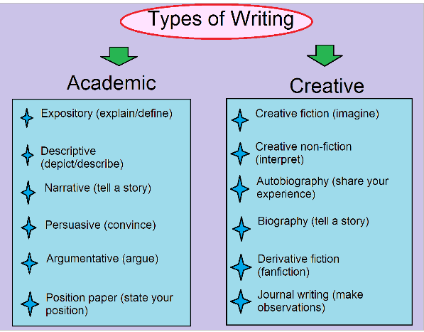 Types Of Essay Writing Format