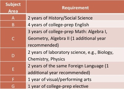 american university essay requirements American university admissions: sat scores, act scores, acceptance rate, financial aid, tuition, graduation rate and other college admissions data.