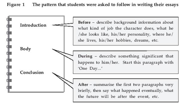 term paper conclusion paragraph Use the outline below, which is based on the five–paragraph essay model, when  drafting a plan  your strongest point should be revealed in the final body  paragraph  rephrase your thesis statement in the first sentence of the  conclusion.