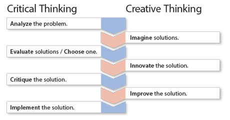 Critical Thinking Websites