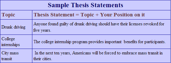 write my thesis statement  get thesis writing assistance at the  are you ready to say write my thesis statement for me