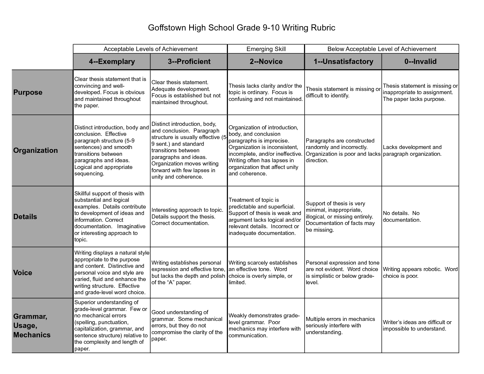 Narrative writing rubric 6th grade