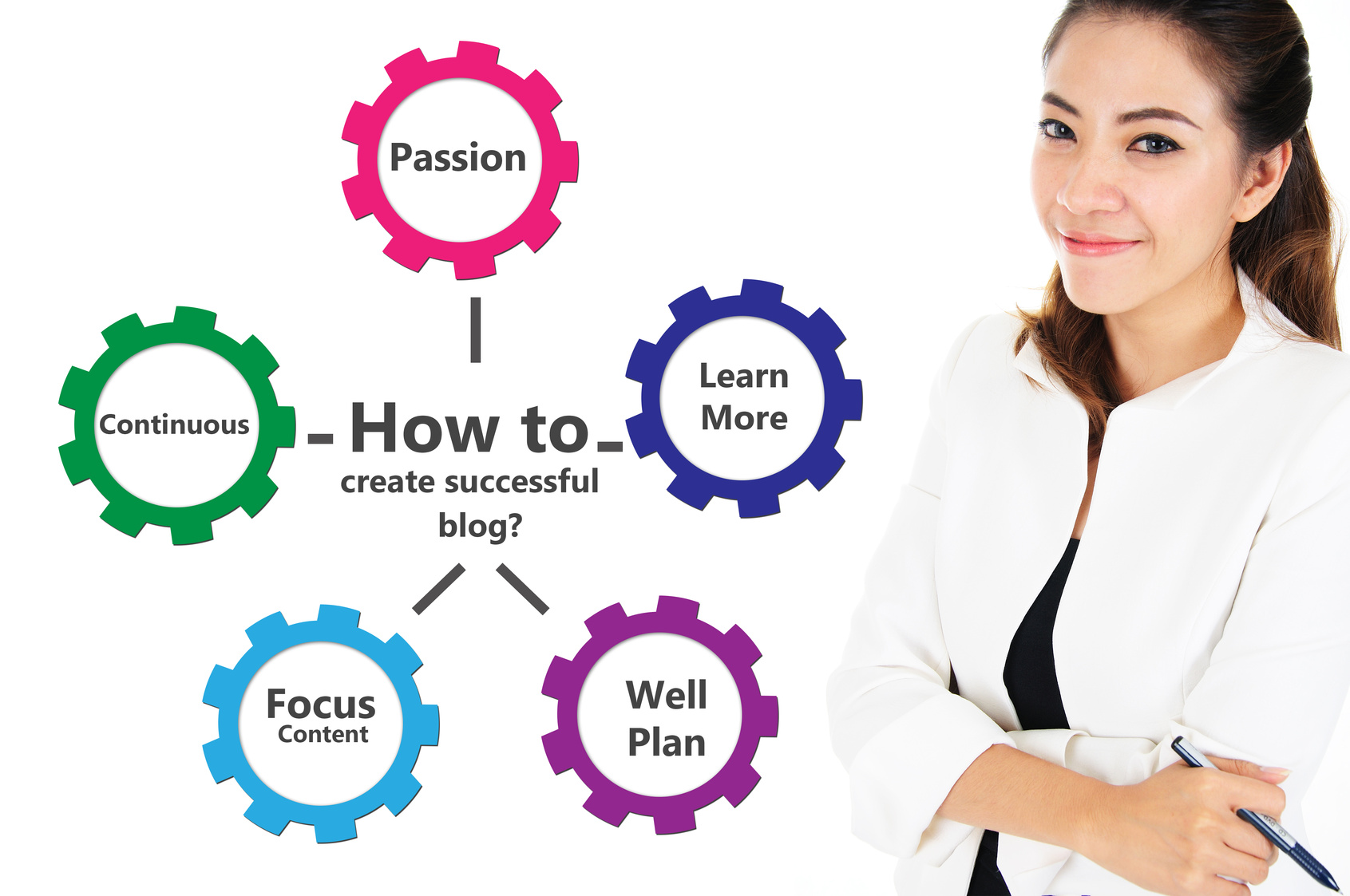 how to write a successful blog Writing a blog post that gets a real audience attention is a challenge, finding a mouth-watering topic is a real plus in writing a blog post so i 'll give a +1 to the point choosing a good topic bhavesh sharma.