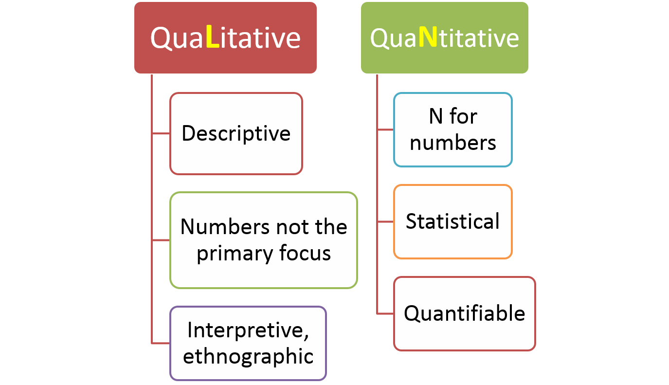 types of data in research methodology Quantitative data collection methods rely on random sampling and structured   regardless of the kinds of data involved, data collection in a qualitative study.
