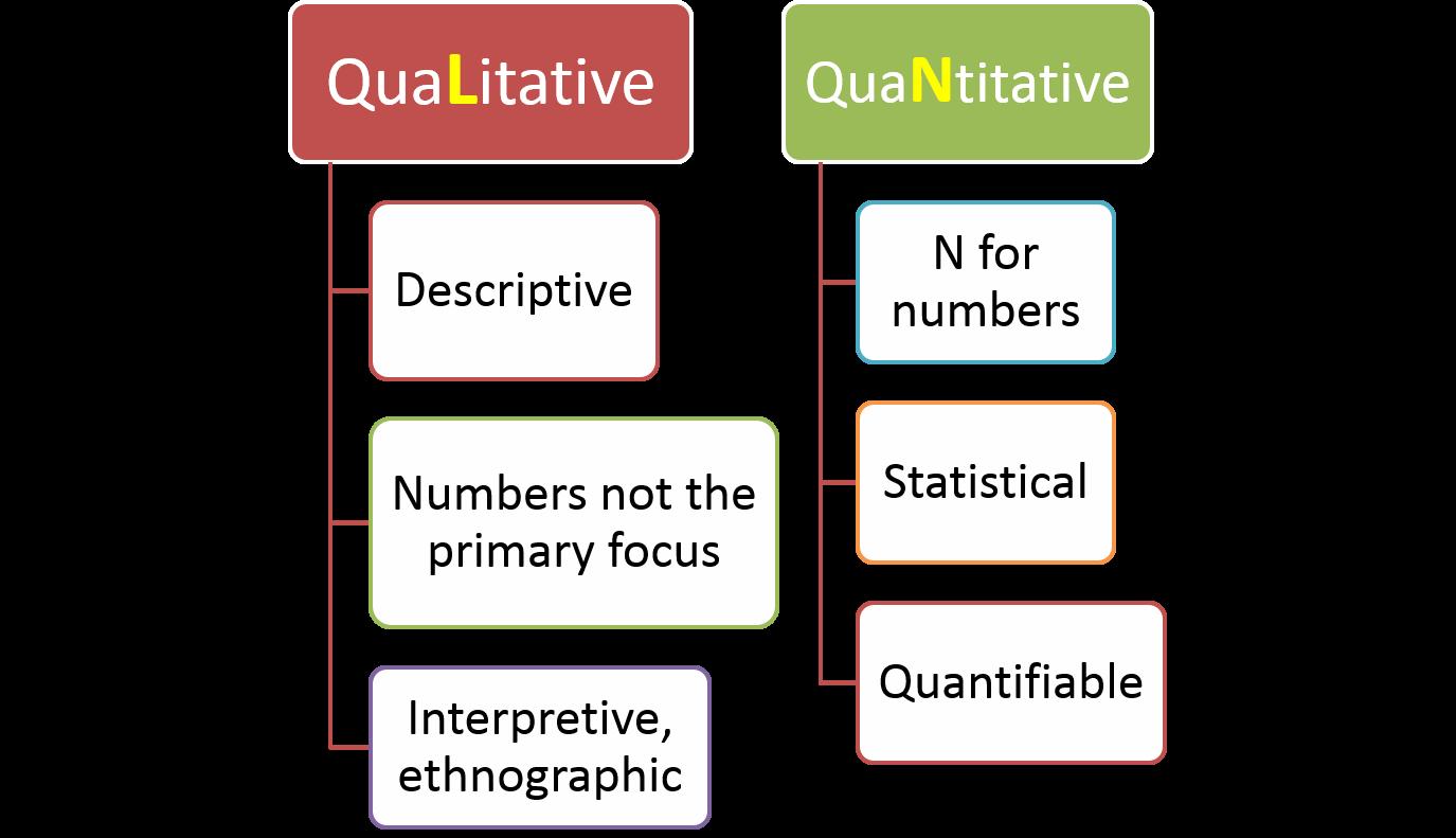 methodology qualitative research