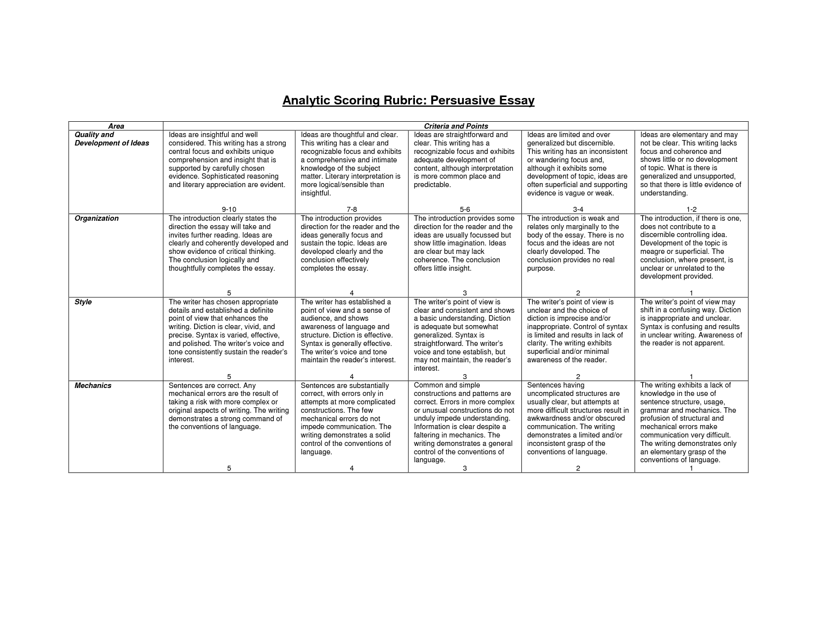 Rubric for essay writing for middle school
