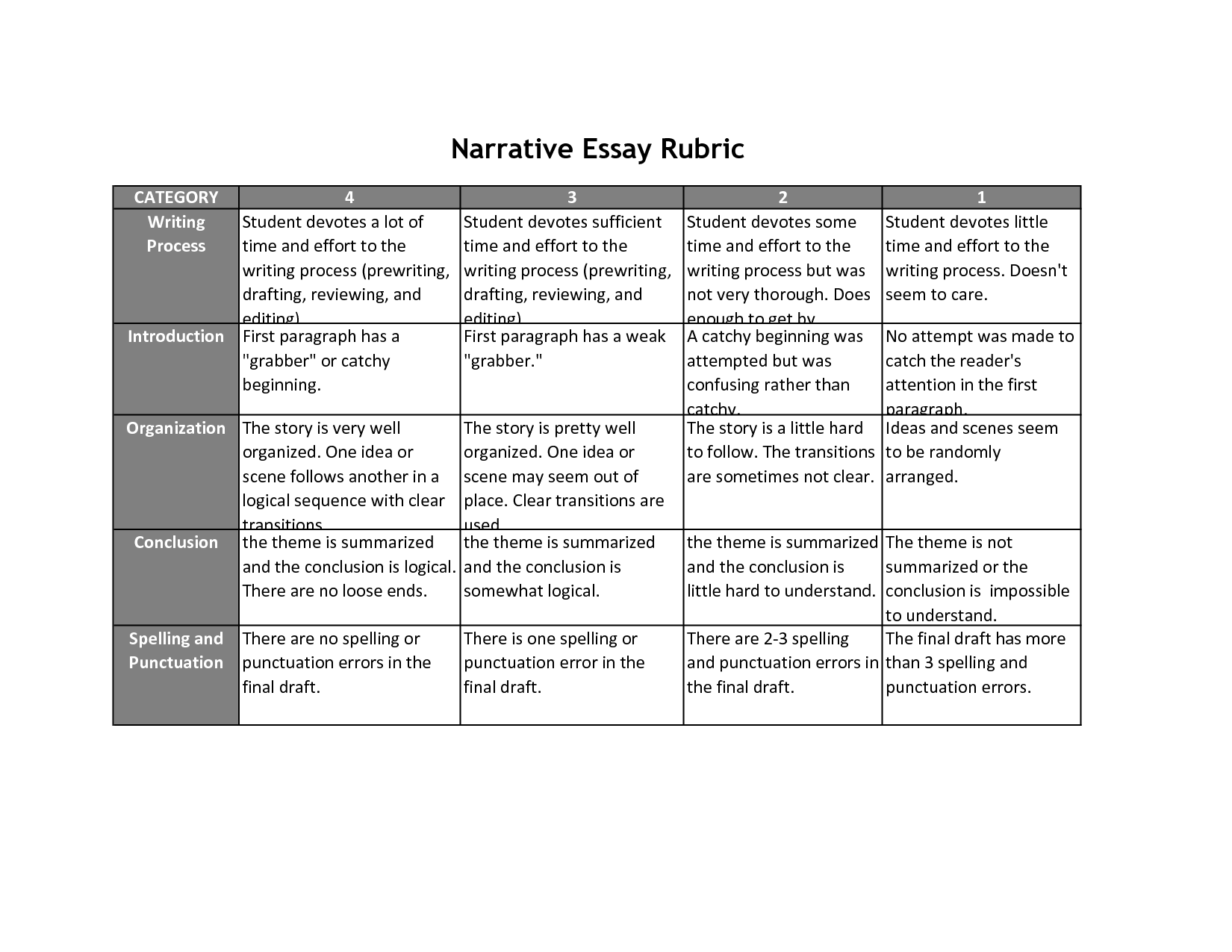 five paragraph essay rubric high school A rubric for grading the five paragraph essay: submitted by diane e sutschek  carwise middle school palm harbor, florida organization: _____5.