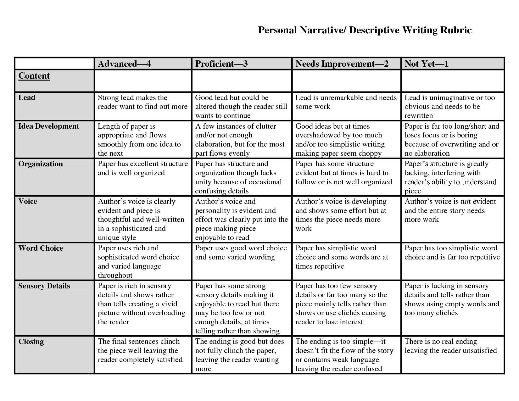 personal narrative essay rubric 5th grade Grade 5 six traits rubric for narrative writing grade 5 six traits rubric for response to literature 5 the essay is informative with a clear focus and.